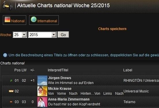 Charts Top 3